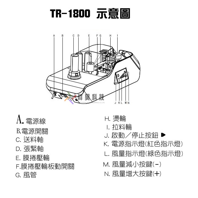 緩衝氣墊機TR1800示意圖 又稱之為 迷你型緩衝氣墊機 , 桌上型緩衝氣墊機 , 發泡機 。同性能產品 mini air 。體積輕巧,該設備體積小,重量輕、功耗低。自己做氣泡布、不占空間、隨充隨用。皆可使用,葫蘆氣泡袋、方塊氣泡袋、方塊五(四)連排,一機通用。緩衝氣墊機 操作簡單,一鍵進膜 、一鍵吹膜,拋開繁雜的步驟!