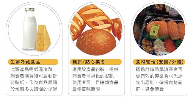 食品安全領域