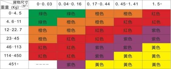 衝擊指示器標籤選用表