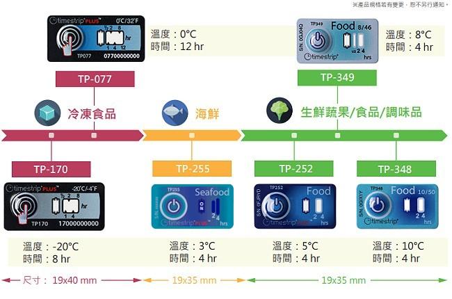 計時溫度標籤貼紙-低溫冷鏈食品及運輸業產品對照表