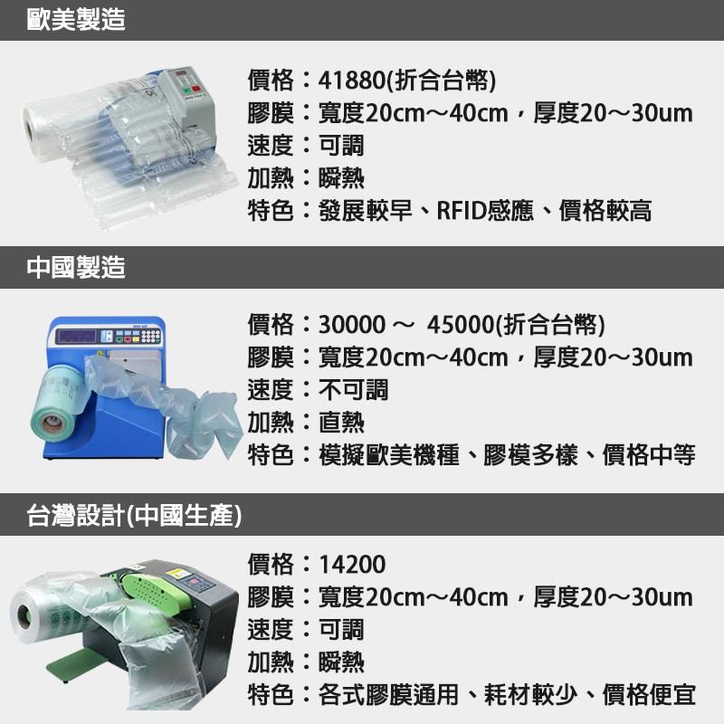 緩衝氣墊機推薦、設備功能介紹、比較、價格。桌上型緩衝氣墊製造機是一台可以透過設備輕巧又快速的製造氣墊填充袋,主要的尺寸膠膜分為2大類《40cm》與《20cm》高,當然市場上各家的膠膜配方也不一樣。 桌上型緩衝氣墊製造機一開始是由美國FP公司研發製造(MINI PAKR),也帶領了21世紀的包裝技術更上一層樓。 當然在技術專利過期之後,各家廠商也開始著手研發價格更便宜,功能更齊全的緩衝氣墊機。