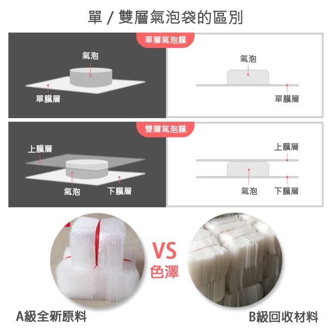 氣泡紙 泡泡紙 泡泡布 簡單介紹販售氣泡袋、空氣袋- 產品特性:防撞、保護、包裝、防震、輕巧、柔軟、彈性佳,適用包紮易碎或不耐衝擊的物品,有整卷的氣泡布或氣泡袋可供選擇。屬於一種塑膠緩衝包裝材料。氣泡布在紙箱內緩衝材料佔有很大的一席之地,原因不外乎在價格、多變性、可客製化等。
