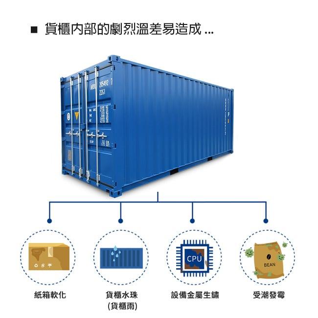 貨櫃型乾燥劑用途是什麼? 選用海運貨櫃出口貨物是大部分企業的首選,但同時對貨物來說也存在極大的潮濕風險。 因為貨櫃運輸要跨越較大的緯度,經歷晝夜溫差的突變等等原因, 導致客人在收貨時反映貨櫃內壁上全是水,像是貨櫃在下雨。 更嚴重的是紙箱、收縮膜內的貨物都潮濕了,像是貨物在流汗。 許多人誤認為這是自然現象,無法避免。 但其實只要正確使用貨櫃乾燥劑就能有效避免貨櫃運輸過程中潮濕問題的出現。